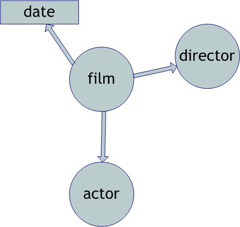 LDMQ relations 1